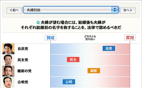 「政策課題 政党・候補者のスタンスは」 夫婦別姓(1/2)