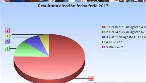 AionSur 32087885034_a8f2f85a48_d Los vecinos de El Saucejo han decidido no cambiar de fecha su feria El Saucejo Provincia