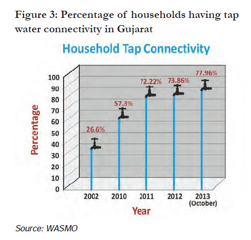 Percentage of households having tap