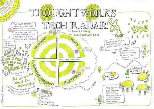 ThoughtWorks Technology Radar Presentation | by jennychamux