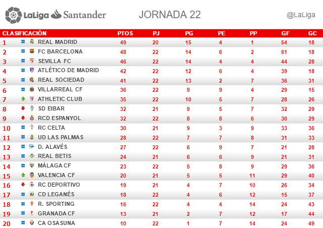 La Liga (Jornada 22): Clasificación