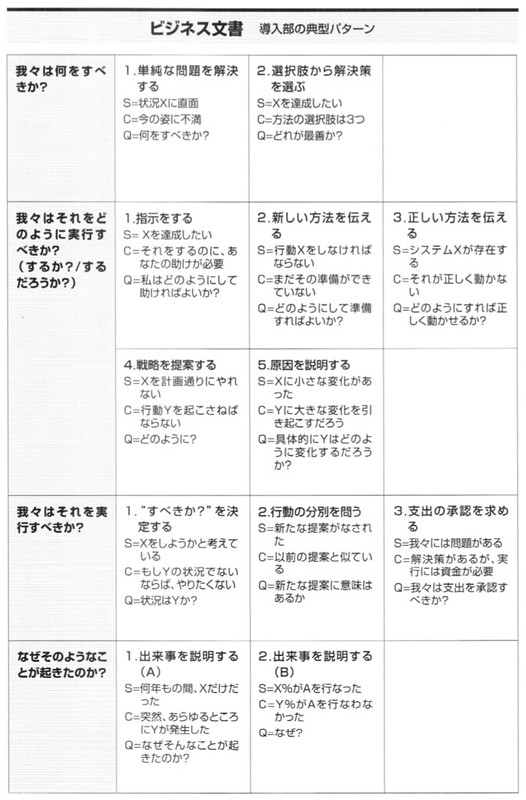 business document pattern