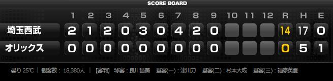 試合トップ   埼玉西武ライオンズ オフィシャルサイト (13)