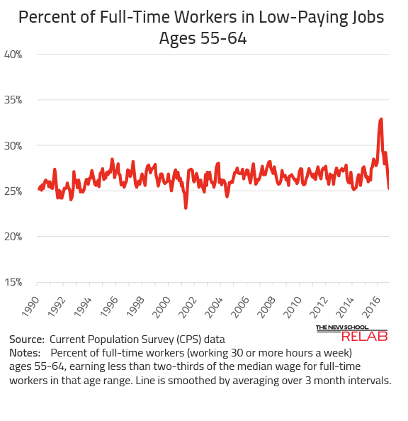 Percent of Workers in Low-Paying Jobs