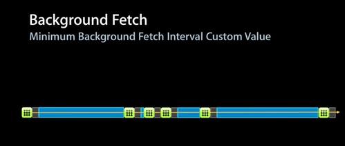 BackgroundFetch2