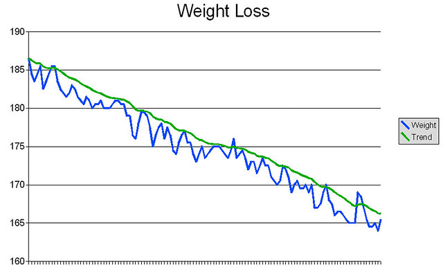 Weight Loss Chart: Weight (Oct 705 - Feb 706) | Graph of my weight (in pounds) u2026 | Flickr,Chart