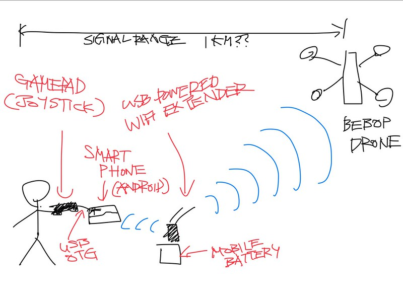 Bebop Drone Joystick Controller / Signal Extender