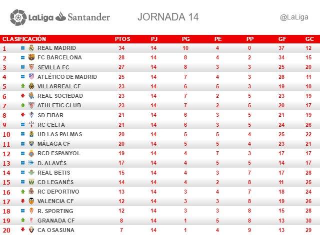 La Liga (Jornada 14): Clasificación