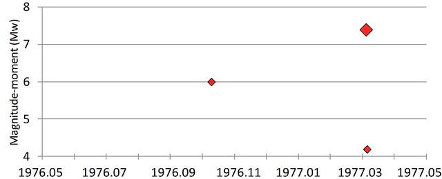Cutremure cu magnitudine-moment (Mw) mai mare de 4, în perioada mai 1976 - mai 1977