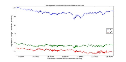 GOES-16 Magnetometer (MAG)