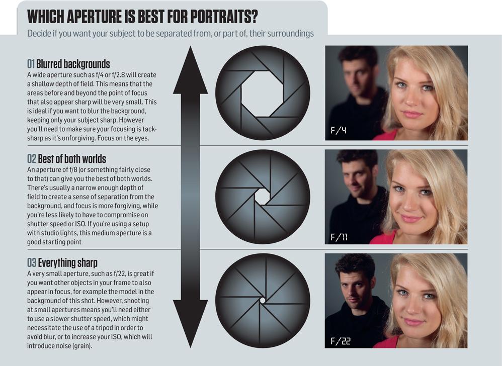 Как сделать размытый фон при съемке портрета - Leksco.ru