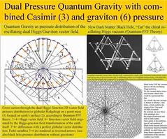 291. Dual pressure Quantum Gravity