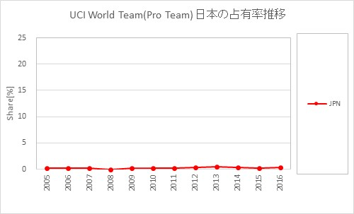 UCI World Team Japan Share transition