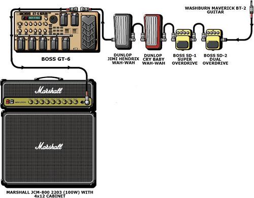 my guitar rig mi actual rig de guitarra marshall jcm. Black Bedroom Furniture Sets. Home Design Ideas