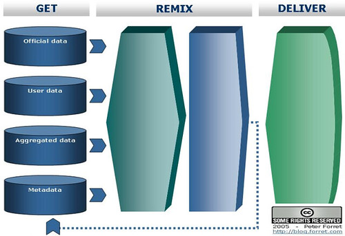 Flow Chart Generator: Web2.0 flowchart for DIY generator | DIY Web2.0 Flowchart geu2026 | Flickr,Chart