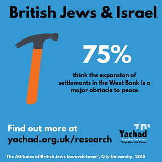 British Jews & Settlement expansion | by Yachad