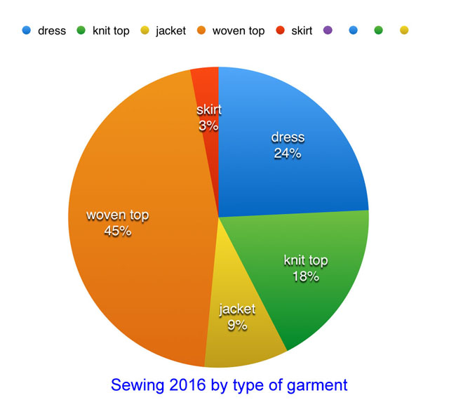 pie chart 2016 garment sewing
