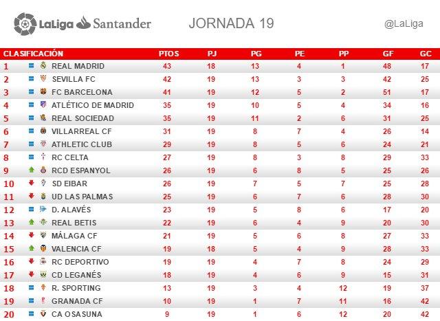 La Liga (Jornada 19): Clasificación
