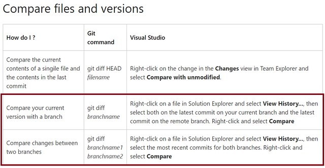 [VSTS] Git command reference-Compare files and versions-02