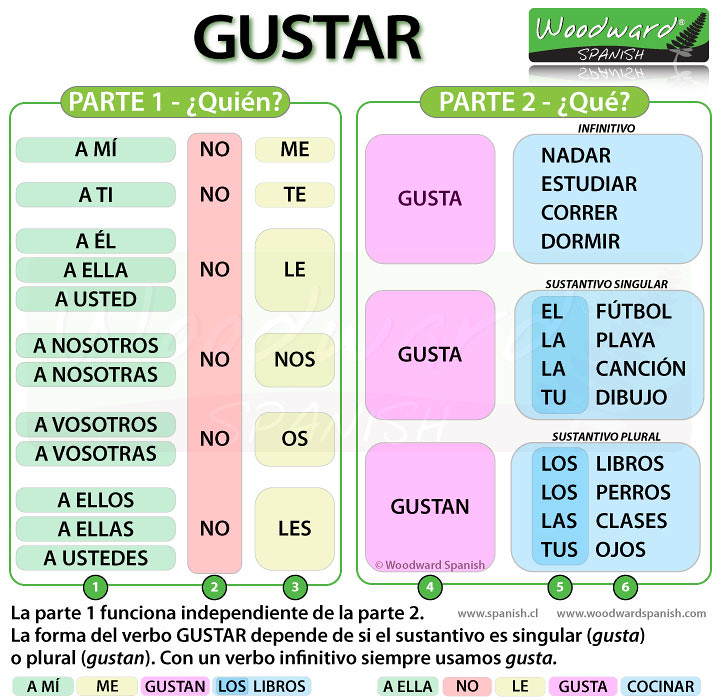 English Verb Conjugation Chart: Gustar | attanatta | Flickr,Chart