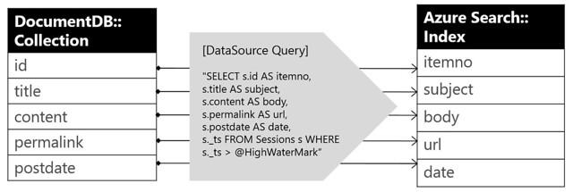 documentdb-azuresearch-mapping