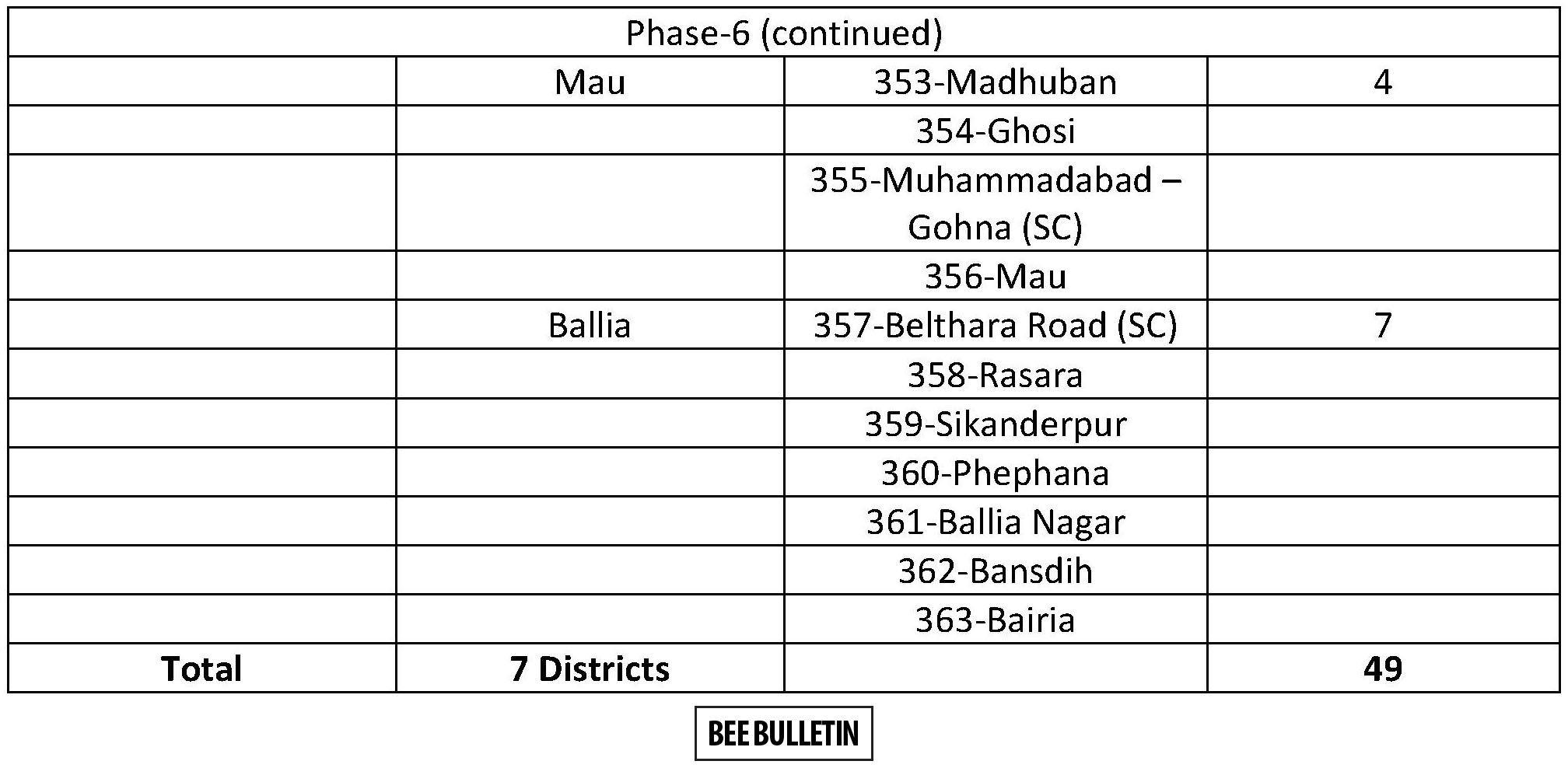 UP Election Dates 2017