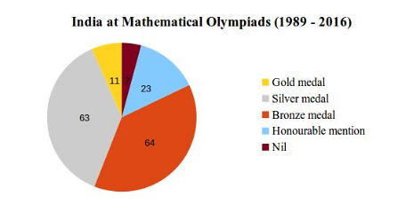Maths Olympiad Medal Tally