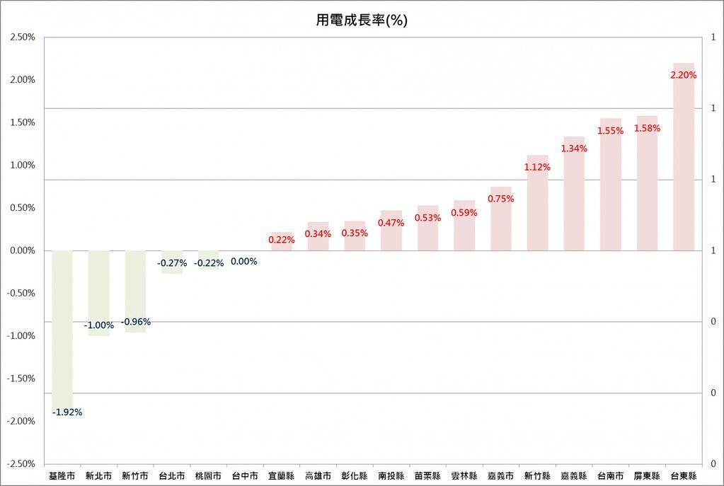各縣市105年智慧節電成果。資料來源:經濟部