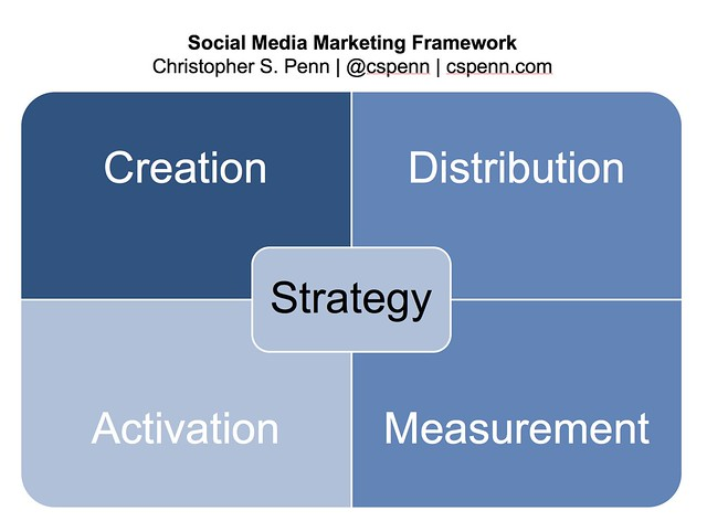 scdam social media marketing agency framework.png