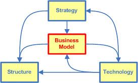 Business Model Triangle | Flickr - Photo Sharing!: https://www.flickr.com/photos/osterwalder/120307692
