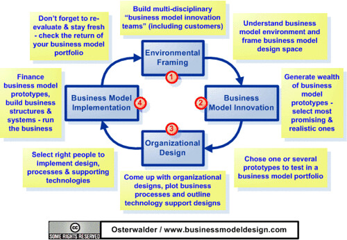 case study and maturity model for business process management implementation Purpose – maturity models are a prospering approach to improving a company's processes and business process management (bpm) capabilities in fact, the number of corresponding maturity models is .