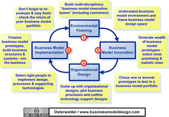 nike business cycle This is the investors guide to the business cycle compare your broker's rates now to find out if you can save money.