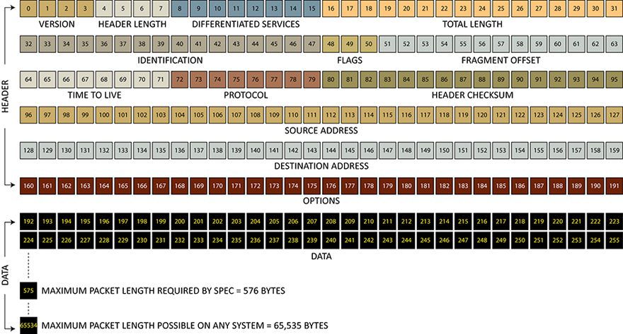 Čia matome IP paketo struktūrą. T.y. duomenys perduodami labai aiškia ir griežta struktūra: kiekvienas bitas turi savo vietą, kiekvienas laukelis turi savo ilgį. Kiekvienas tinklo įrenginys žino šią struktūrą ir iššifruoja informaciją.