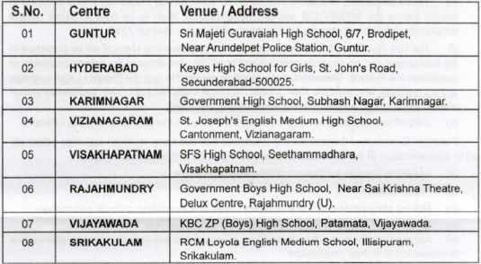 Sainik School Korukonda Test Centres