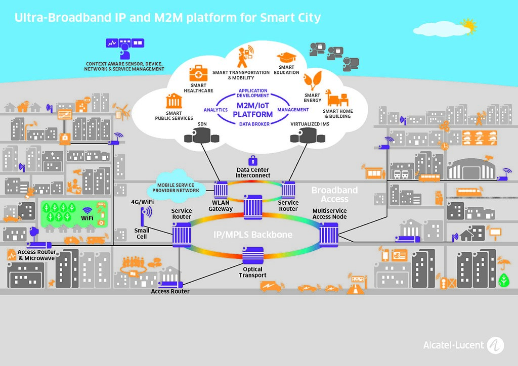solution diagram about smart cities this diagram represent flickr rh flickr com smart city project diagram smart city activity diagram