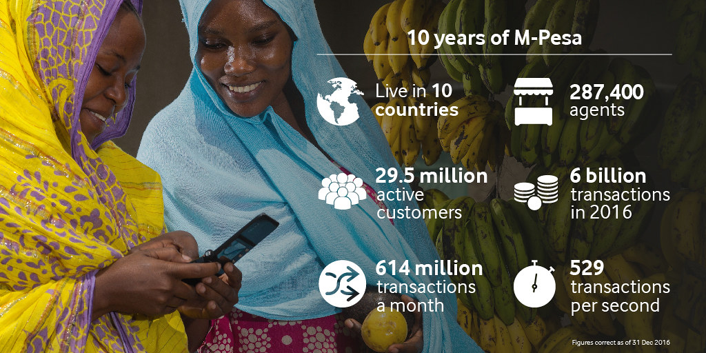 10 Years of Vodafone M-Pesa - Infographic