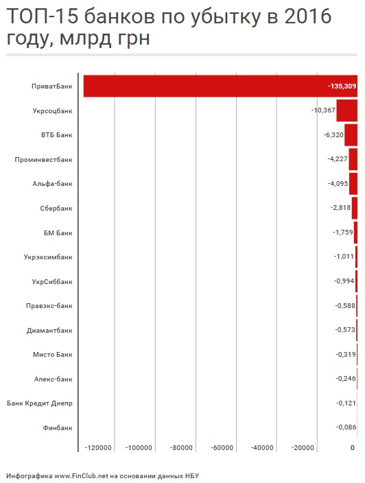НБУ оприлюднив список найбільш збиткових банків України
