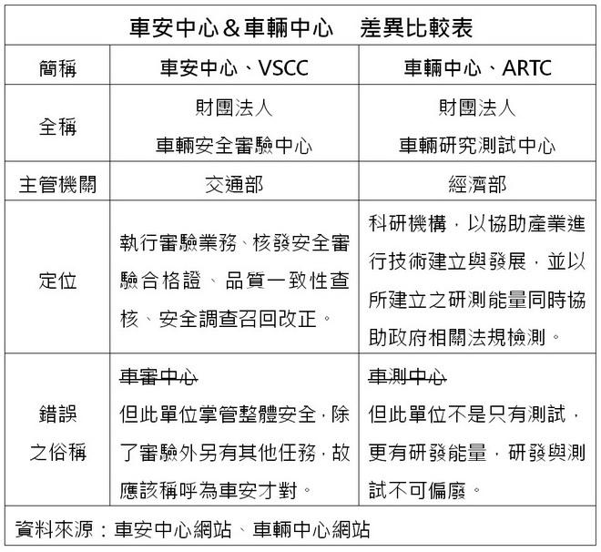 圖1-VSCC與ARTC之差異比較