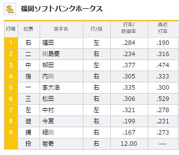試合トップ   埼玉西武ライオンズ オフィシャルサイト (8)