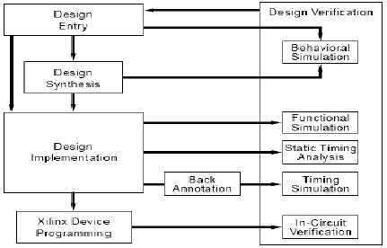 Diagram alir proses implementasi pada xilinx dody anggiat flickr diagram alir proses implementasi pada xilinx by anggiats ccuart Image collections