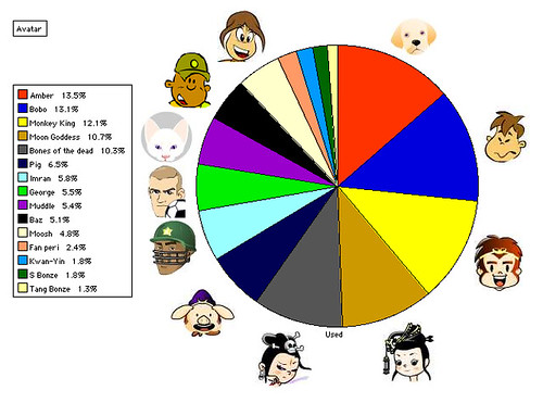 Yacapaca avatar popularity chart | Flickr - Photo Sharing!: https://www.flickr.com/photos/cantabrigensis/100109107