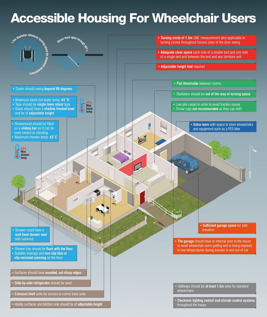 An Overview Of Accessible Housing Accessible Housing Refer Flickr