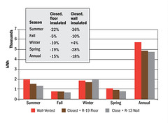 Seasonal Energy Use and Savings