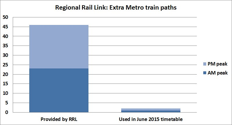 RRL paths provided vs used, June 2015 timetable