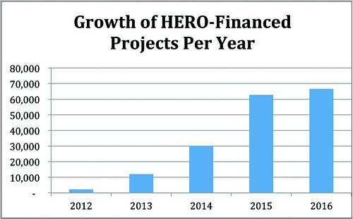 Figure 1. Growth of HERO-Financed Projects by Year