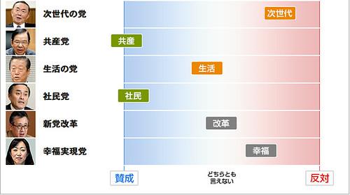「政策課題 政党・候補者のスタンスは」 夫婦別姓(2/2)