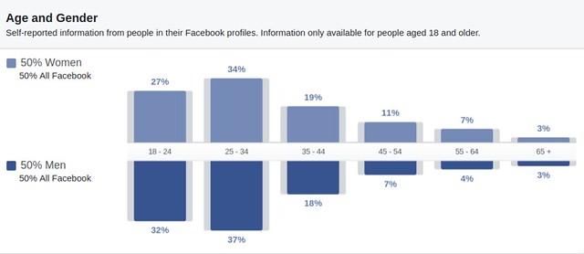 Հայաստանյան Ֆեյսբուքի սեռատարիքային կազմը