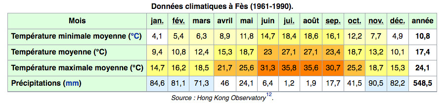 Températures et précipitations par mois à Fès (Maroc).