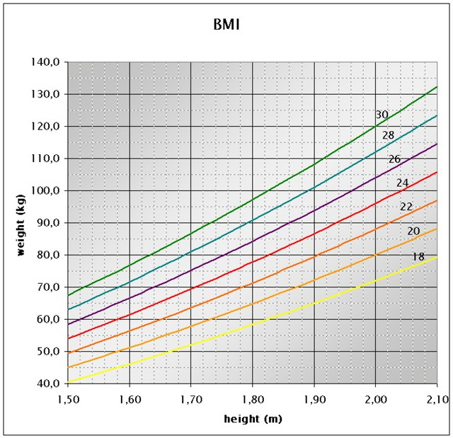 Bmi Chart: BMI chart | Peter Forret | Flickr,Chart