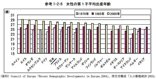 女性の第1子平均出産年齢(日本とヨーロッパ主要国との比較)